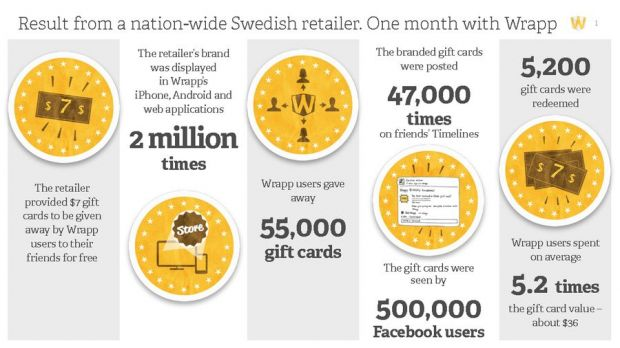 Case study by Wrapp on a Swedish client