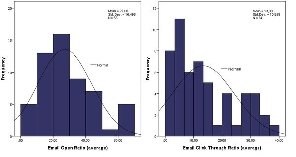 E-mail open vs. click trough ration