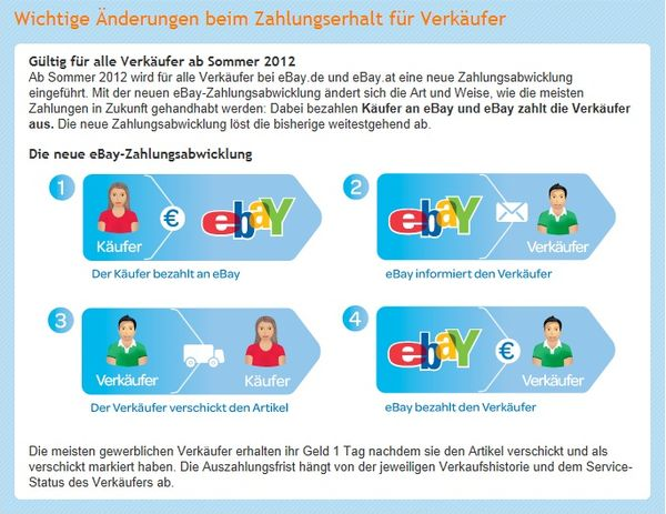 New payment process Ebay Germany
