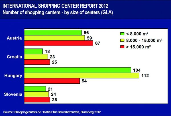 Number of Shopping centers by size of centers
