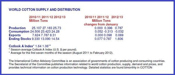 World Cotton Supply and Distribution