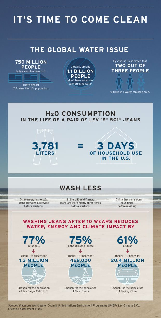 'It's time to come clean' infographic, made by Levi's