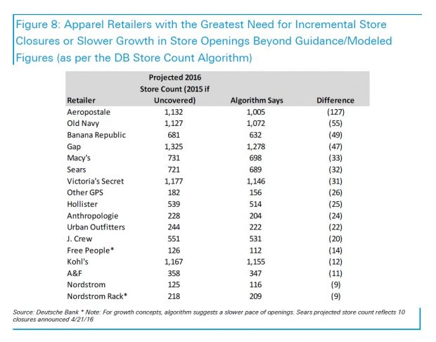 Deutsche Bank - US apparel market study