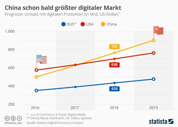 China will be the world's largest digital market in 2018