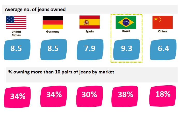 Denim survey: Pairs of jeans owned by country.