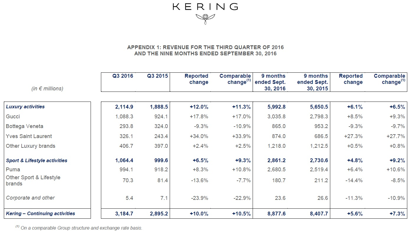 Kering's revenue for the third quarter of 2016 and the 9 months ended September 30, 2016.