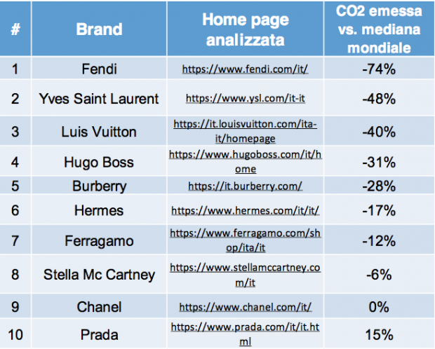 Ranking of less polluting fashion websites according to a study by Avant Grade