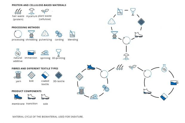Sneature product and material cycle