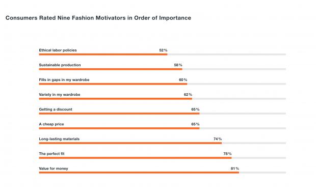 Infographic on fashion motivators